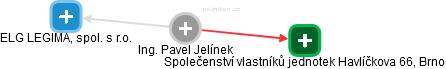 Pavel Jelínek - Obrázek vztahů v obchodním rejstříku