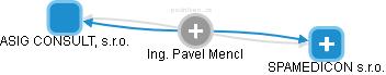 Pavel Mencl - Obrázek vztahů v obchodním rejstříku