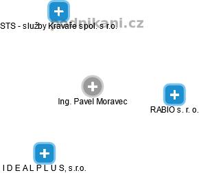 Pavel Moravec - Obrázek vztahů v obchodním rejstříku