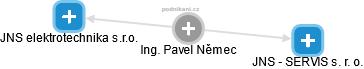 Pavel Němec - Obrázek vztahů v obchodním rejstříku
