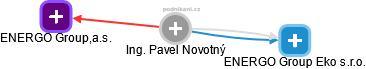Pavel Novotný - Obrázek vztahů v obchodním rejstříku