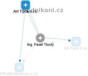 Pavel Tlustý - Obrázek vztahů v obchodním rejstříku