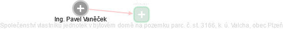 Pavel Vaněček - Obrázek vztahů v obchodním rejstříku