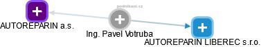 Pavel Votruba - Obrázek vztahů v obchodním rejstříku