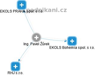 Pavel Žůrek - Obrázek vztahů v obchodním rejstříku