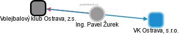Pavel Žurek - Obrázek vztahů v obchodním rejstříku