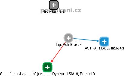 Petr Brávek - Obrázek vztahů v obchodním rejstříku