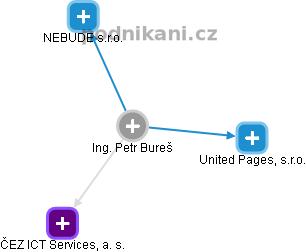 Petr Bureš - Obrázek vztahů v obchodním rejstříku