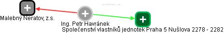 Petr Havránek - Obrázek vztahů v obchodním rejstříku