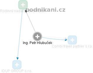 Petr Hlubuček - Obrázek vztahů v obchodním rejstříku