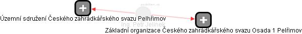 Petr Jelínek - Obrázek vztahů v obchodním rejstříku
