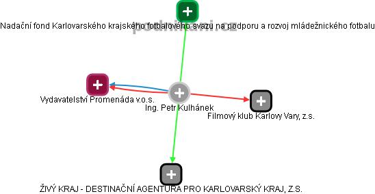 Petr Kulhánek - Obrázek vztahů v obchodním rejstříku