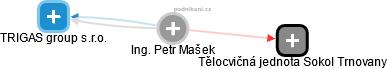 Petr Mašek - Obrázek vztahů v obchodním rejstříku