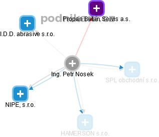 Petr Nosek - Obrázek vztahů v obchodním rejstříku