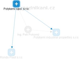 Petr Pokorný - Obrázek vztahů v obchodním rejstříku