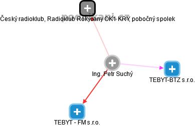 Petr Suchý - Obrázek vztahů v obchodním rejstříku