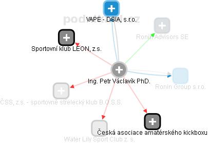 Petr Václavík - Obrázek vztahů v obchodním rejstříku