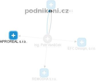 Petr Vaněček - Obrázek vztahů v obchodním rejstříku