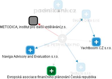 PETR VOLEK - Obrázek vztahů v obchodním rejstříku