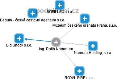 Ratib Nammura - Obrázek vztahů v obchodním rejstříku