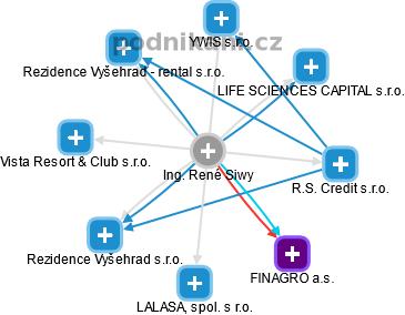 René Siwy - Obrázek vztahů v obchodním rejstříku