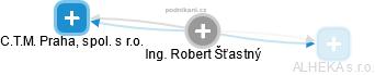 Robert Šťastný - Obrázek vztahů v obchodním rejstříku
