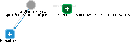 Stanislav Kříž - Obrázek vztahů v obchodním rejstříku