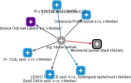 Václav Jelínek - Obrázek vztahů v obchodním rejstříku