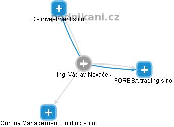 Václav Nováček - Obrázek vztahů v obchodním rejstříku
