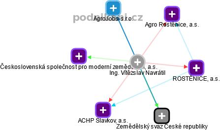 Vítězslav Navrátil - Obrázek vztahů v obchodním rejstříku