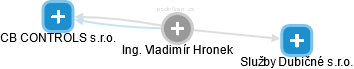 Vladimír Hronek - Obrázek vztahů v obchodním rejstříku