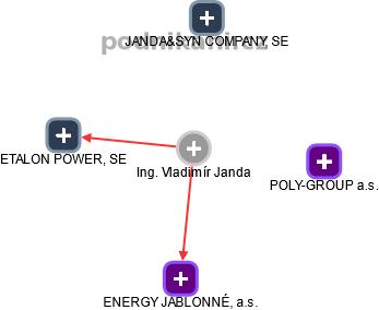 Vladimár Janda - Obrázek vztahů v obchodním rejstříku
