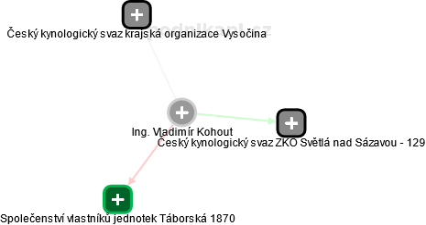 Vladimír Kohout - Obrázek vztahů v obchodním rejstříku