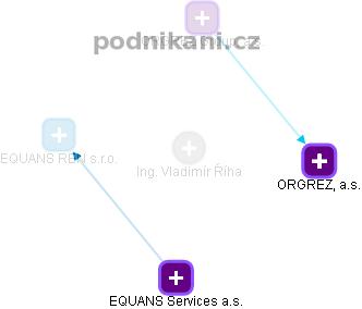 Ing. VLADÍMÍR ŘÍHA - obrázek vizuálního zobrazení vztahů v obchodním rejstříku