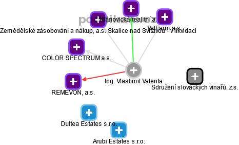 Vlastimil Valenta - Obrázek vztahů v obchodním rejstříku
