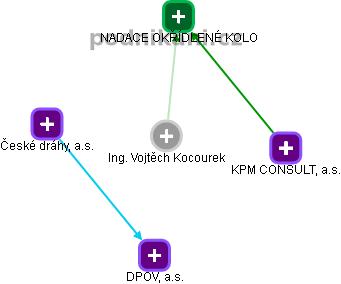 Vojtěch Kocourek - Obrázek vztahů v obchodním rejstříku