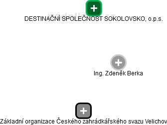 Zdeněk Berka - Obrázek vztahů v obchodním rejstříku
