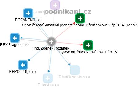 Zdeněk Rožánek - Obrázek vztahů v obchodním rejstříku