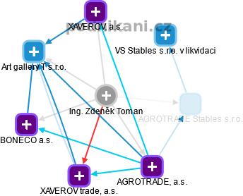 Zdeněk Toman - Obrázek vztahů v obchodním rejstříku