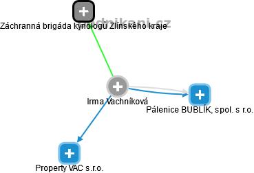 Irma Vachníková - Obrázek vztahů v obchodním rejstříku