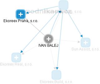 IVAN BALEJ - Obrázek vztahů v obchodním rejstříku