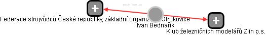Ivan Bednařík - Obrázek vztahů v obchodním rejstříku