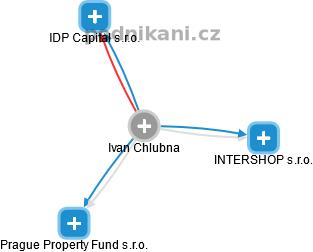 Ivan Chlubna - Obrázek vztahů v obchodním rejstříku