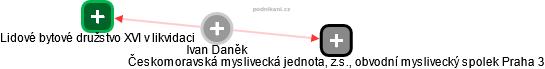 Ivan Daněk - Obrázek vztahů v obchodním rejstříku