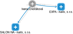 Ivana Dvořáková - Obrázek vztahů v obchodním rejstříku