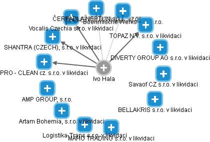 Ivo Hala - Obrázek vztahů v obchodním rejstříku