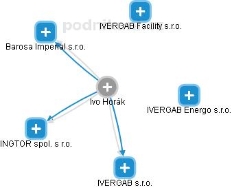 Ivo Horák - Obrázek vztahů v obchodním rejstříku