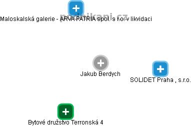 Jakub Berdych - Obrázek vztahů v obchodním rejstříku