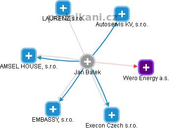 Jan Balek - Obrázek vztahů v obchodním rejstříku