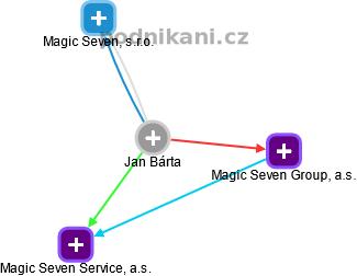 Jan Bárta - Obrázek vztahů v obchodním rejstříku